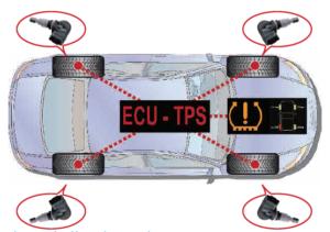 TPMS - senzor pritiska u gumama
